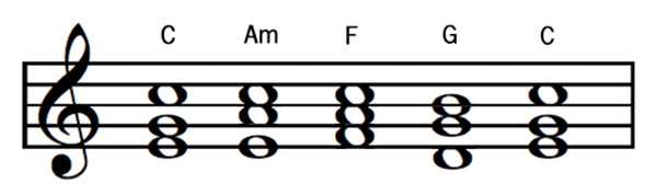 How Great Is Our God chord progression