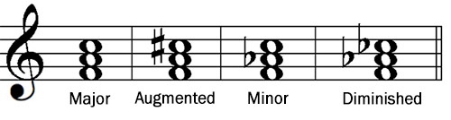 Major, Minor, Augmented and Diminished Triads