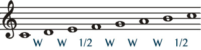 Major Scale on staff with intervals